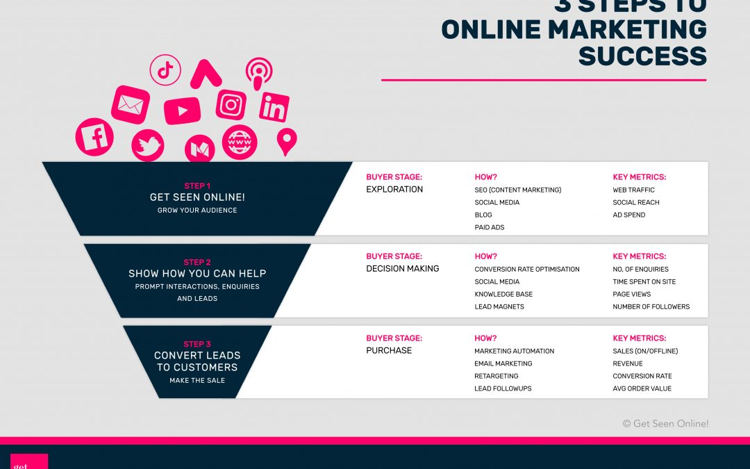 Download our 3 Steps to Marketing Success Infographic